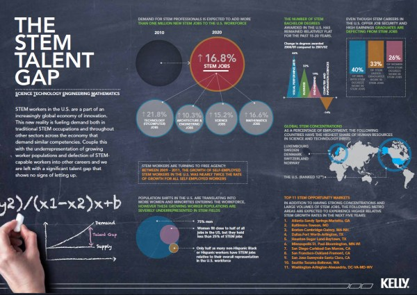 Stem Talent Gap Infographic - Spark Hire