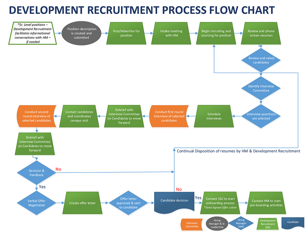 Talent Acquisition Process Flow Chart