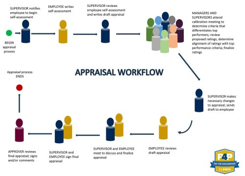 small resolution of diagram showing the different processes of the annual appraisal workflow