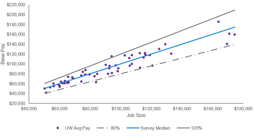 2019 Professional Staff Salary Survey | Compensation
