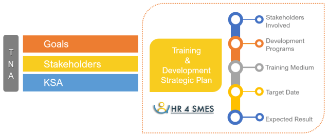 Training Need Analysis (TNA) HR for SMES blog