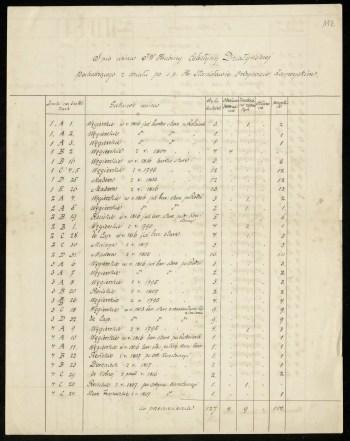 Kartka pożółkłego papieru z tabelką zawierającą spis win, starannie wypełnioną pismem ręcznym.