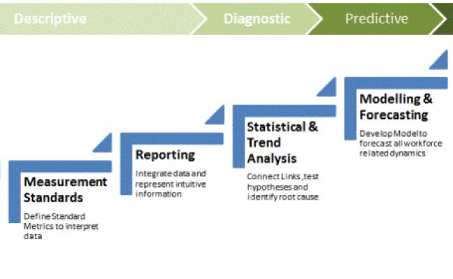 Introduction To People Analytics People Analytics