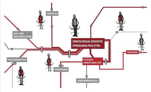 Fahrplan zur individualisierten Personalpolitik