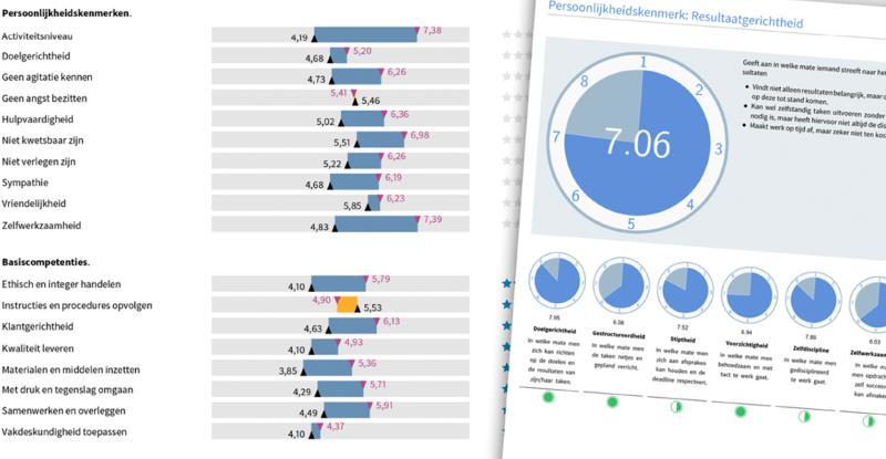 HRM Navigatie - het HR instrument dat de maximale potentie zichtbaar maakt