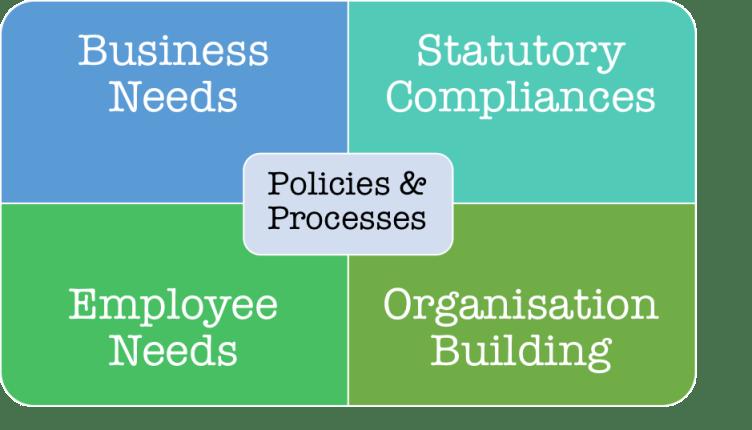 Developing HR Policies framework by HrNxt.com