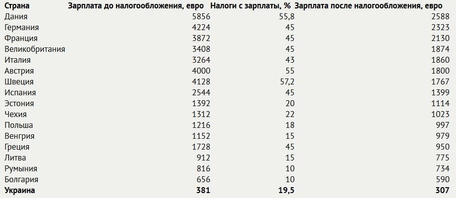Названы страны Европы с самыми высокими зарплатами и налогами