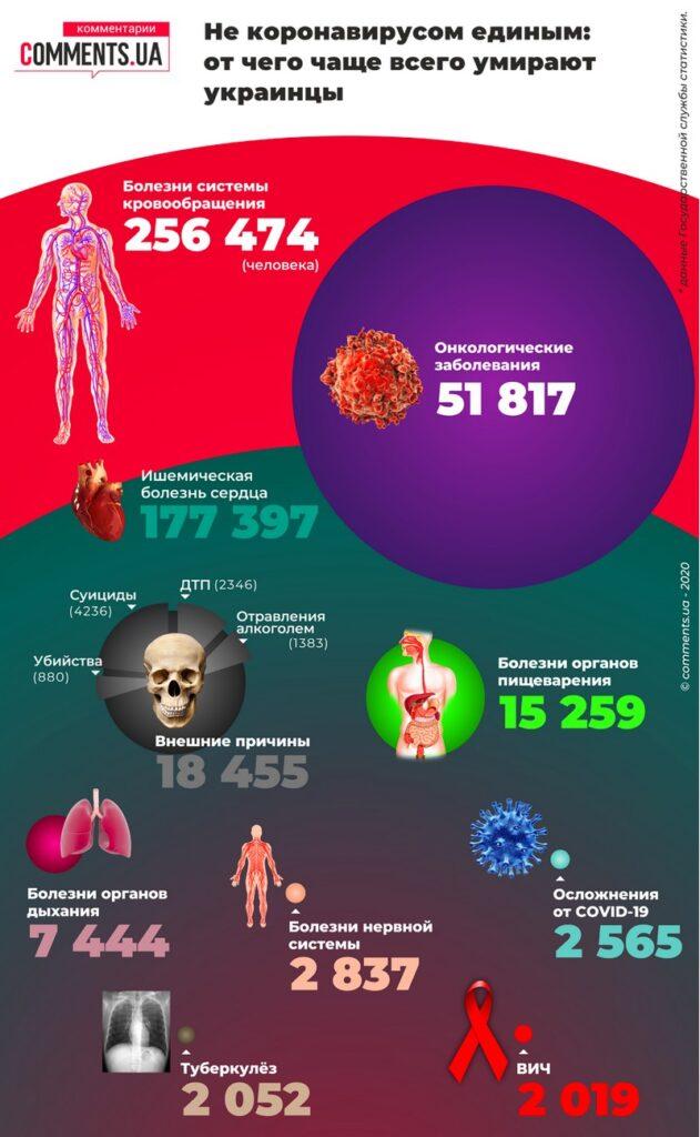 Стало известно, из-за чего чаще всего умирали украинцы в 2020 году