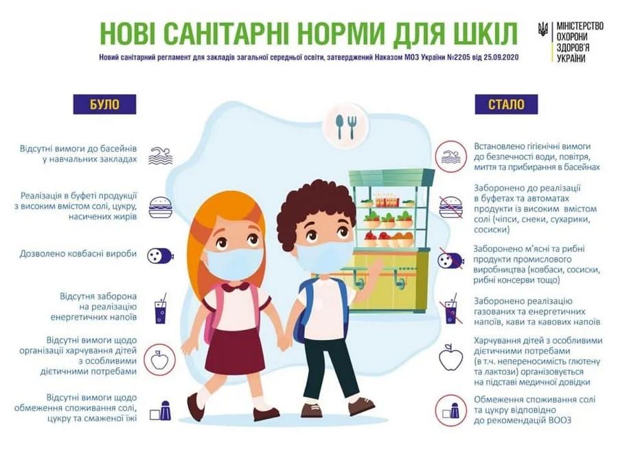 В украинских школах начали действовать новые правила питания