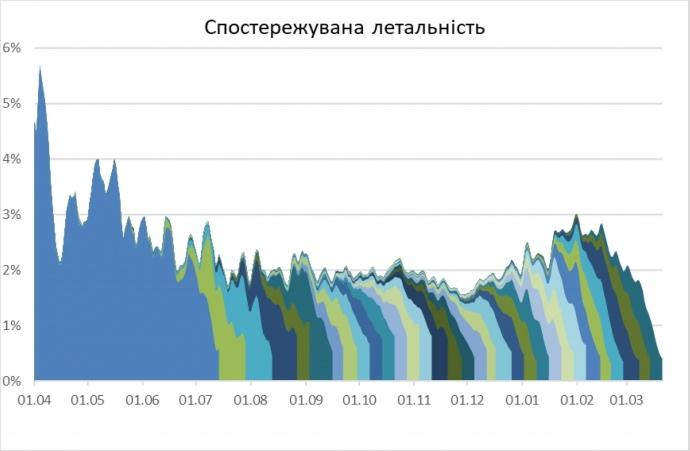 Названы области Украины с самой высокой летальностью от коронавируса