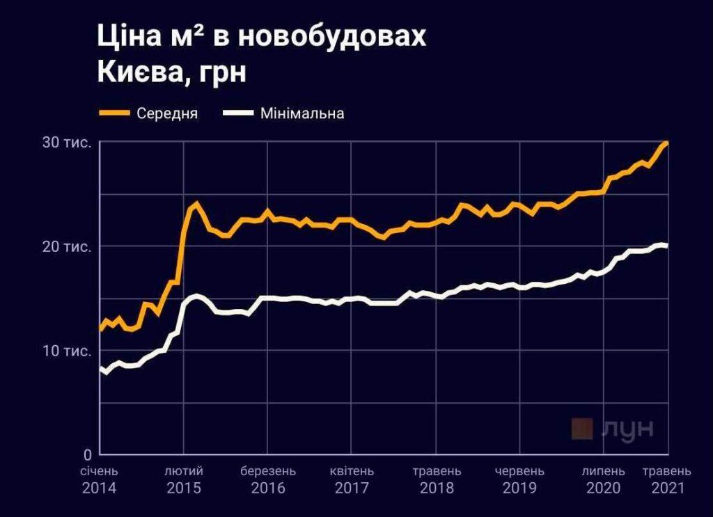 Цены на квартиры в Киеве: что изменилось с 2014 года