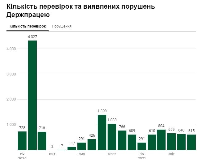 Штрафы до 180 тысяч гривен: кому грозит налоговая проверка