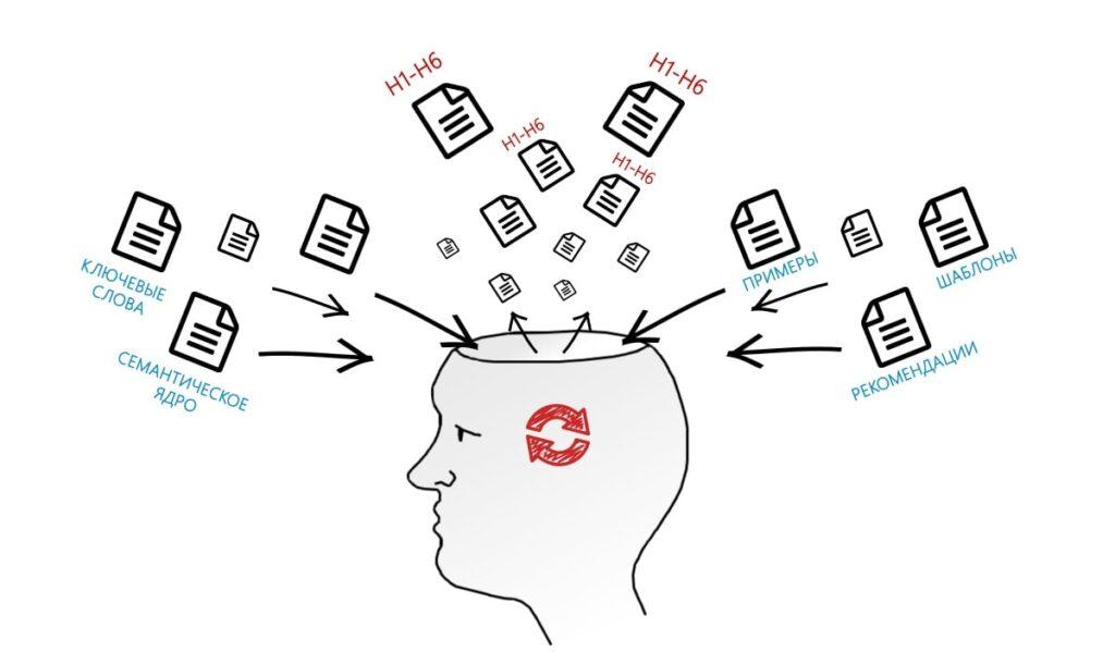 Как прилечь на сайт новых клиентов: стратегии продвижения