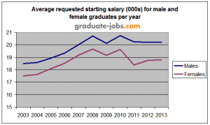 Gender_pay_gap_requested_starting_salary_579x347