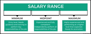 Salary Range for Recruiting