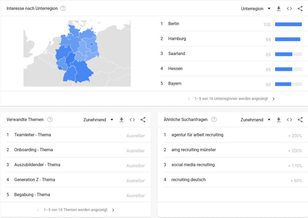 Google Recuriting verwandte Themen und Trends
