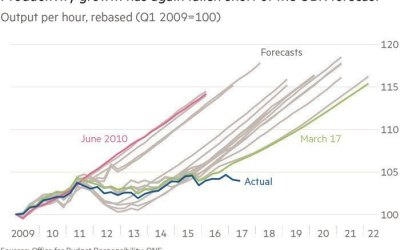 Productivity Growth has Fallen Short of QBR Forecast