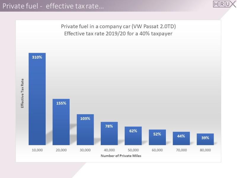 An effective tax rate of 310% on a benefit-in-kind?