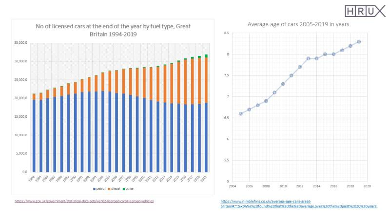 How old is the average car in the UK?