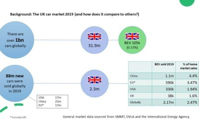 UK Car Market: How does it compare globally?