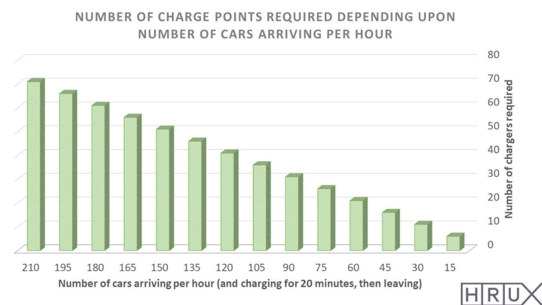 """Charging points and the link to """"queuing theory"""""""