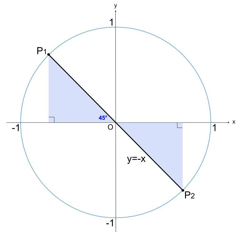 三角方程式の基本 | 高校數學の無料學習サイトko-su-
