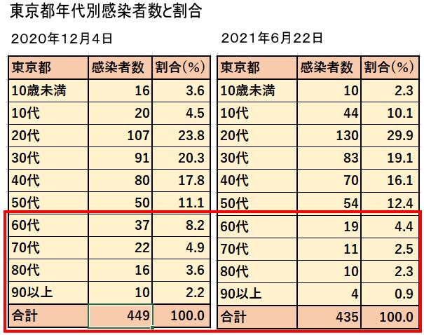 年代別感染確認者数と割合