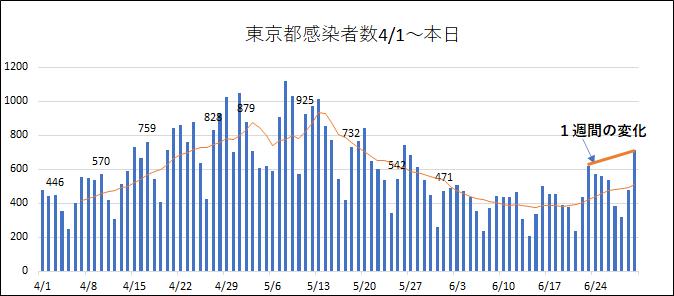 6/30東京都新型コロナ感染確認者数