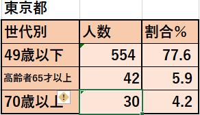 6/3東京都世代別感染者数と割合