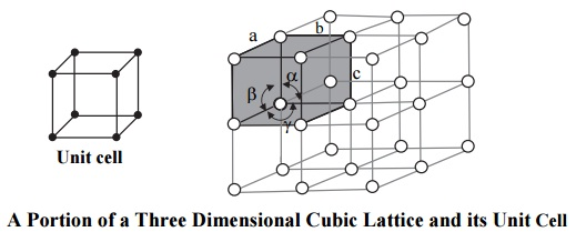 What is a unit cell? Explain Bravais lattices.