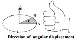 State right hand thumb rule to find the direction of