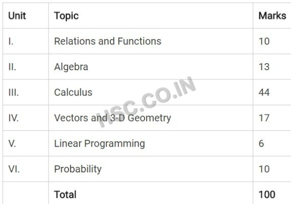 Maths cbse syllabus 12