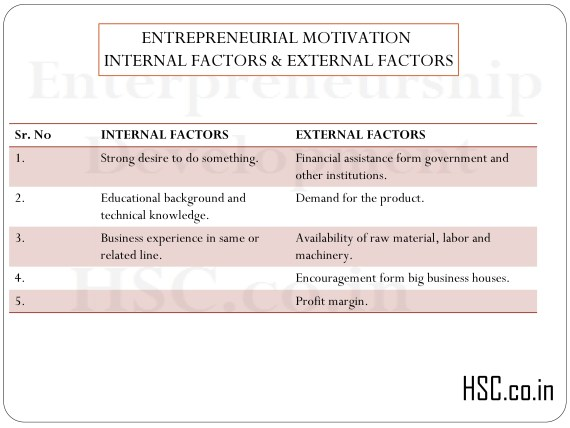 ENTREPRENEURIAL MOTIVATION INTERNAL FACTORS & EXTERNAL FACTORS