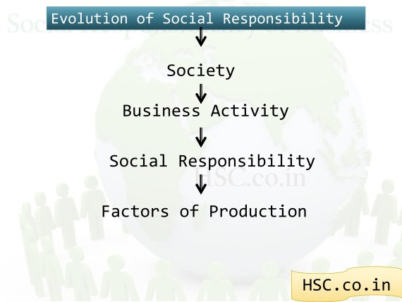 concept of social responsibility evolution