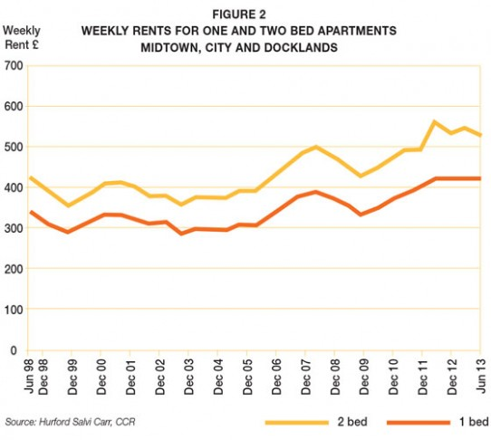Rental Market – First Half 2013