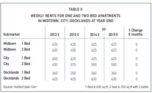 Lettings Market 1st Half 2015