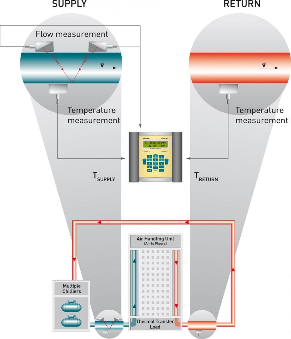 medium resolution of btu meter messprinzip btu