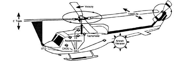 GENERAL INFORMATION AVIATION VIBRATION ANALYZER