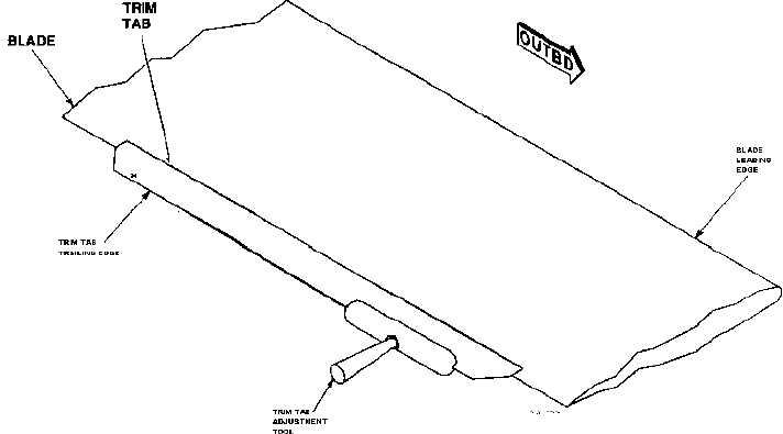 Figure 11. Trim Tab Adjustment