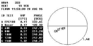 Figure 7. Polar Plot Display