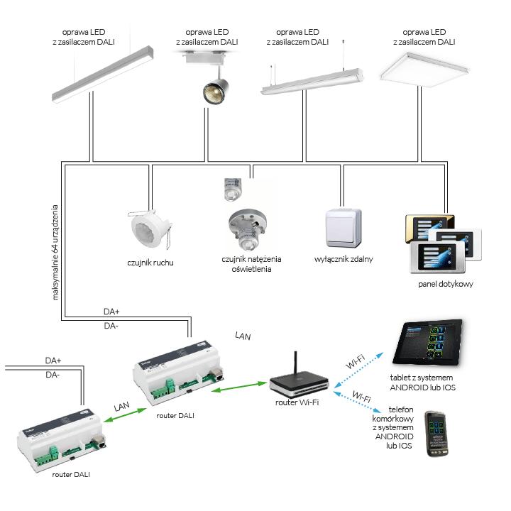Inteligentny System Sterowania Oświetleniem DALI / HSK Ledy