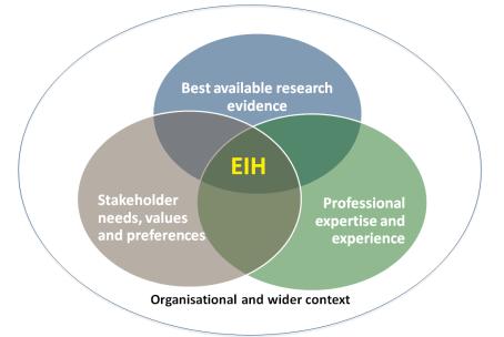 Evidence_informed_healthcare
