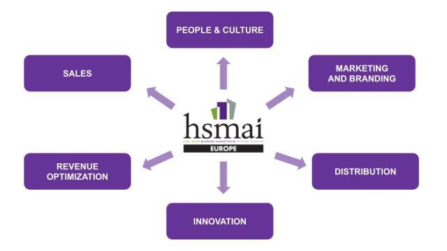 HSMAI-modell - oppdatert
