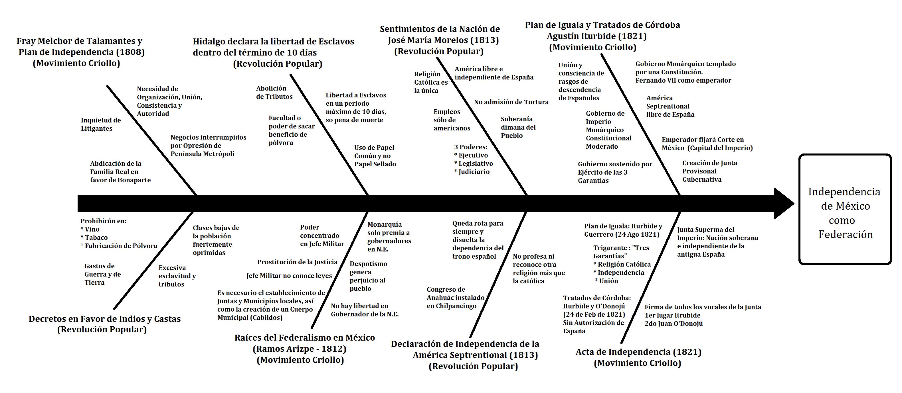 16 Documentos Del Proceso De Independencia Muchos