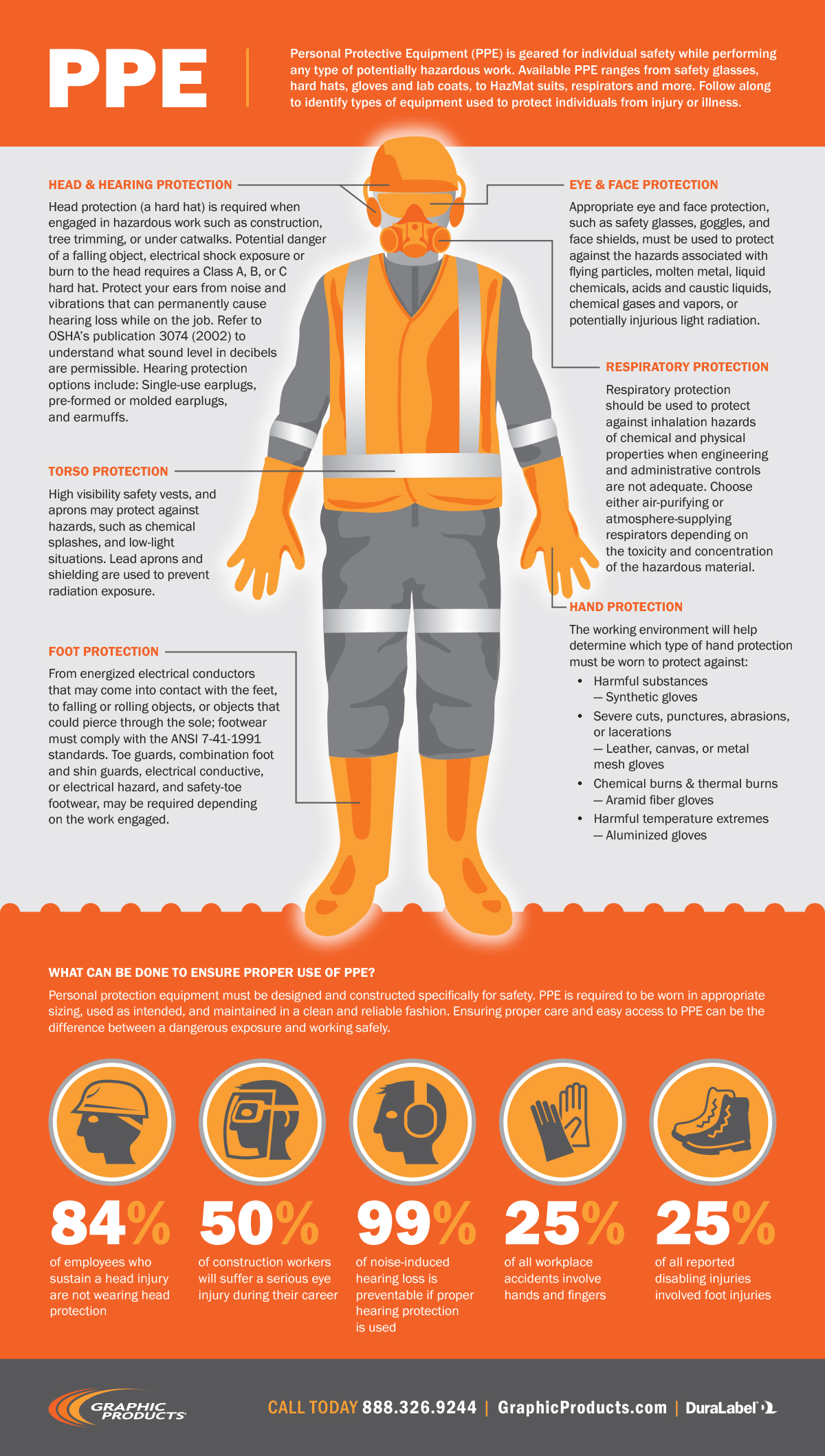 With Personal Protective Equipment Mange the Risk  HSSE WORLD