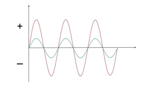 【図1】感情の振れ幅   (紫:HSP、緑:非HSP)