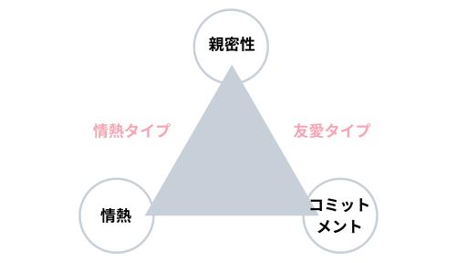 【図1】愛の三角理論