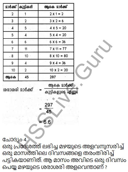 9th Standard Maths Notes Malayalam Medium