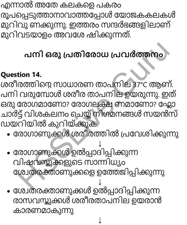 Sslc Biology Short Notes Malayalam Medium