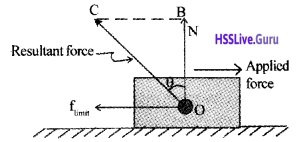 Plus One Physics Notes Chapter 5 Law of Motion 16